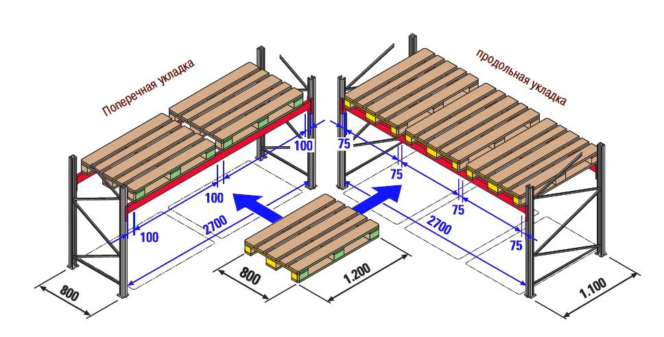 Схема укладки поддонов на фронтальный стеллаж