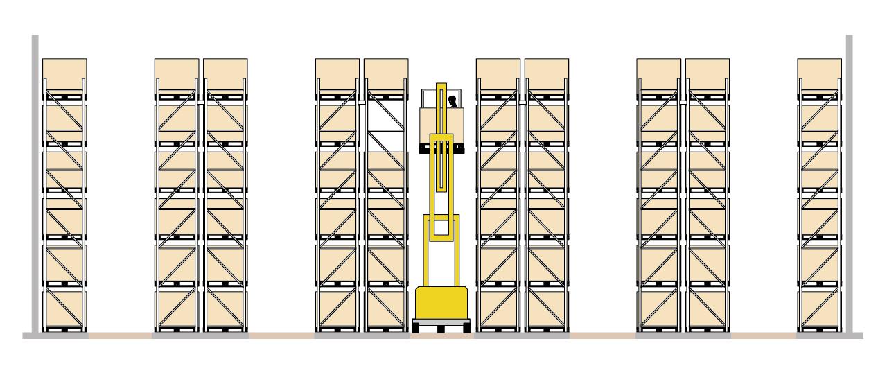 Узкопроходная схема паллетных стеллажей